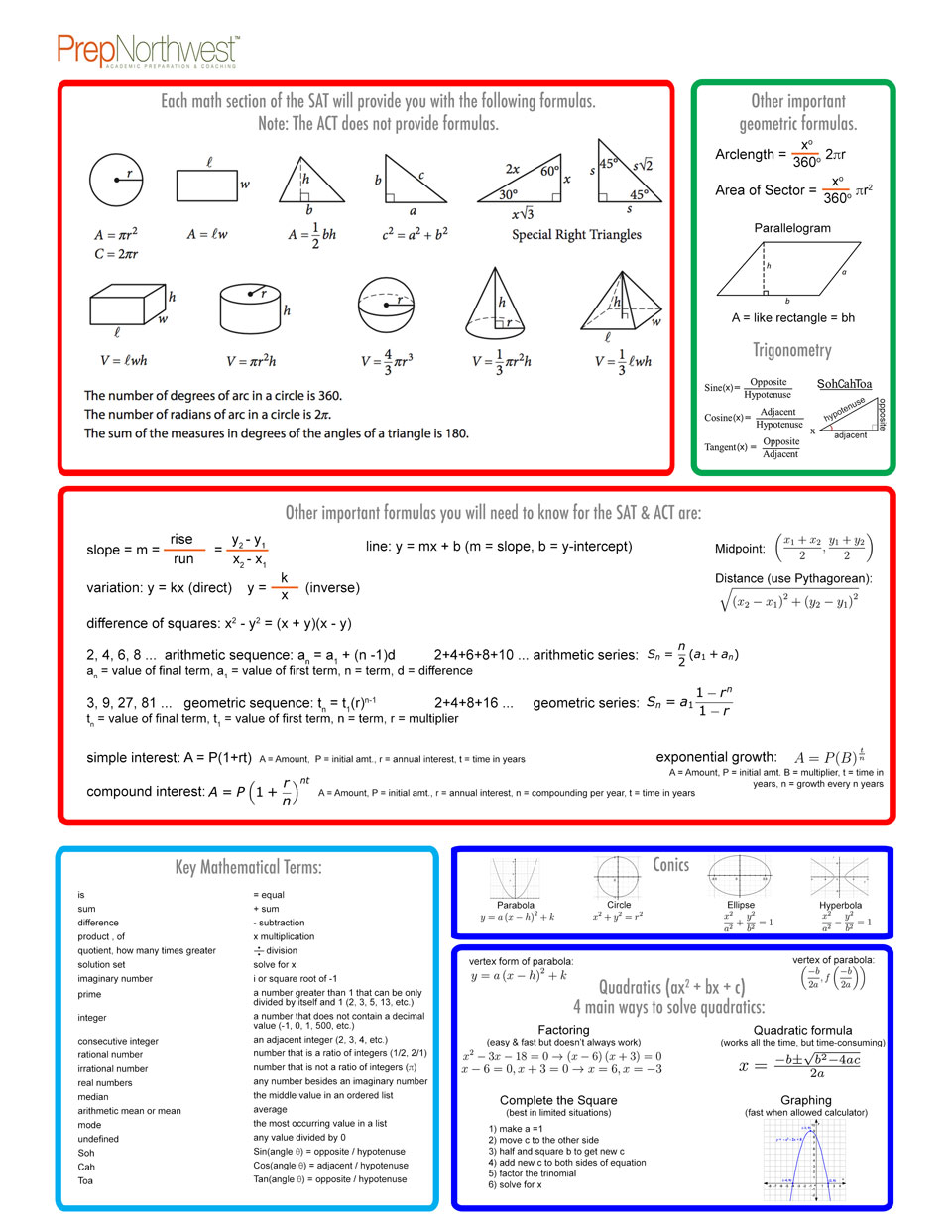 PrepNorthwest – Math Formulas Worksheet